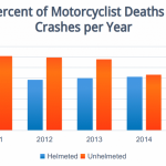 How Many Motorcycle Deaths Per Year - Learn the Facts